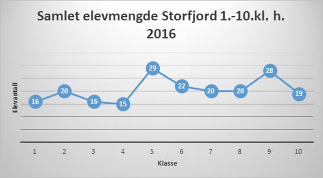 Slik fordeler elevene seg på de ulike klassetrinnene i Storfjord-skolen.
