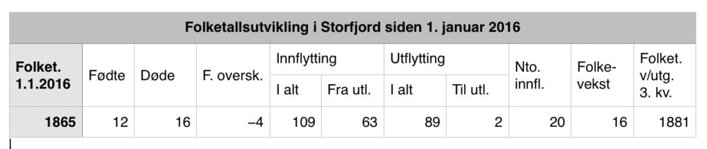 Folketallet i Storfjord økte med 16 fra nyttår til utgangen av 3. kvartal.